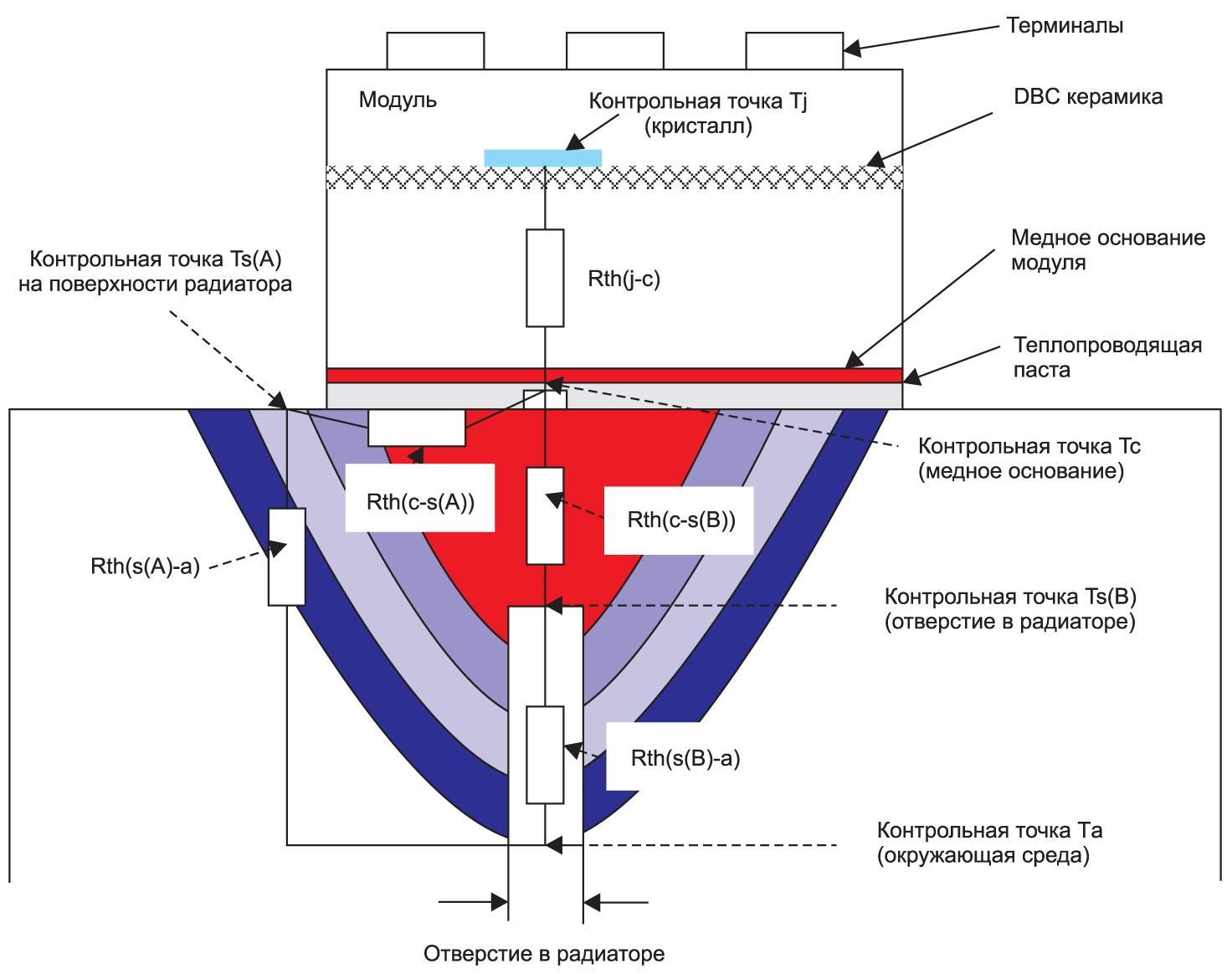 Распределение температуры иположение контрольных точек Tc иTs