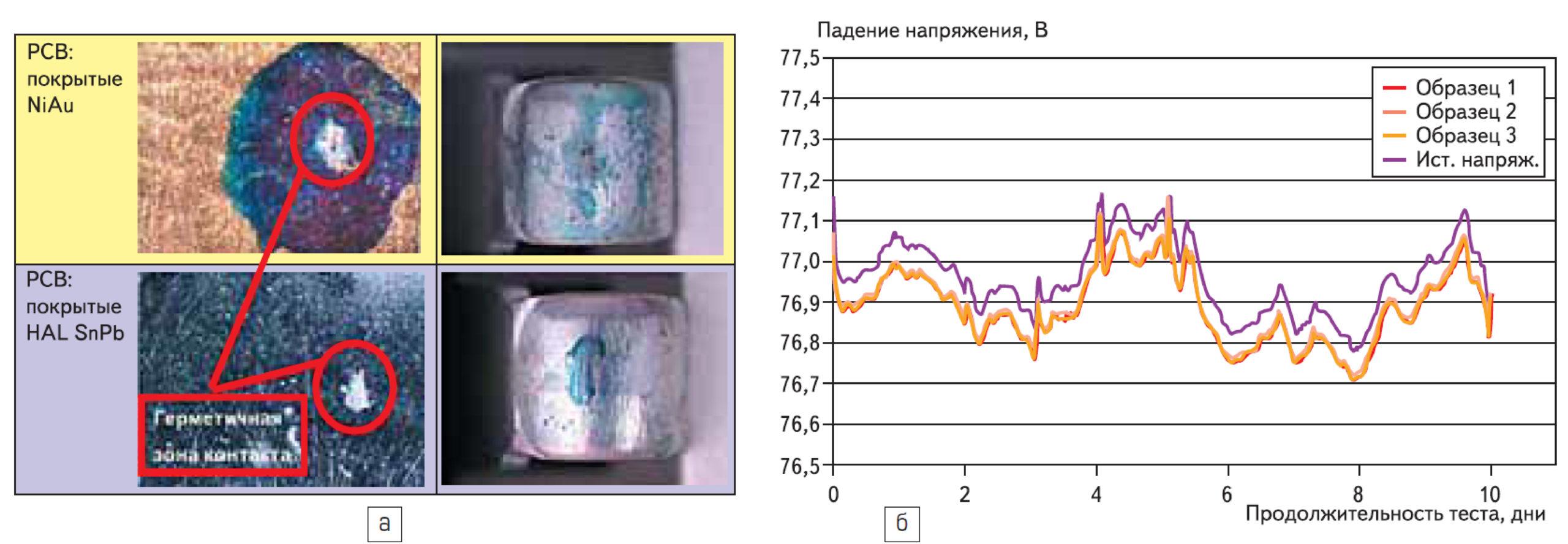 Вид контактной зоны после возмдействия коррозийной атмосферы (покрытие контактов - Ag)