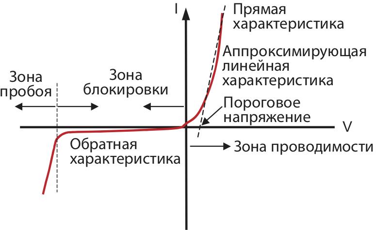 Вольтамперная характеристика выпрямительного диода