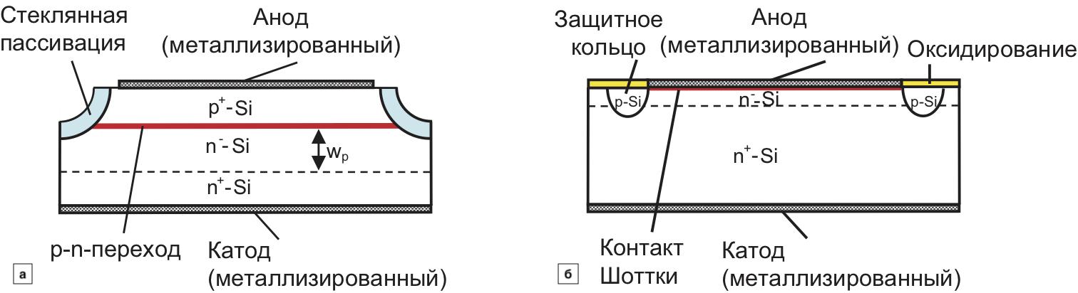 Структура: p-n-диода; диода Шоттки; пассивация стеклом и охранное кольцо с оксидным покрытием обеспечивают защиту от внешних воздействий и стабилизируют ток утечки