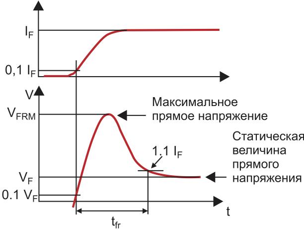 Процесс включения диода