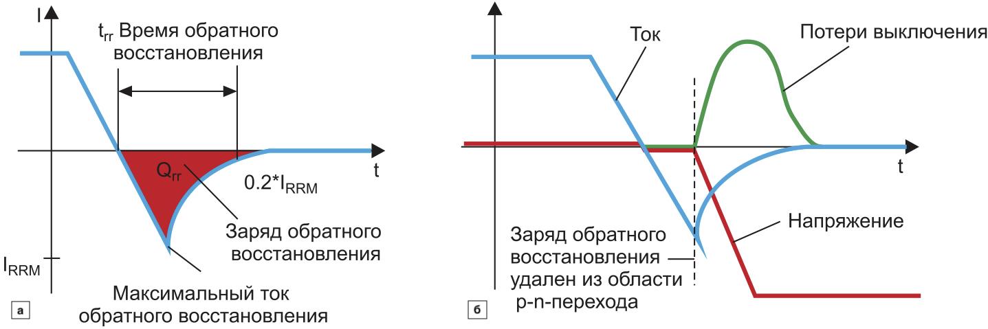 Выключение p-n-диода:  определения и токовая кривая; напряжение и динамические потери