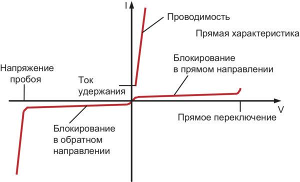 Вольт-амперная характеристика тиристора