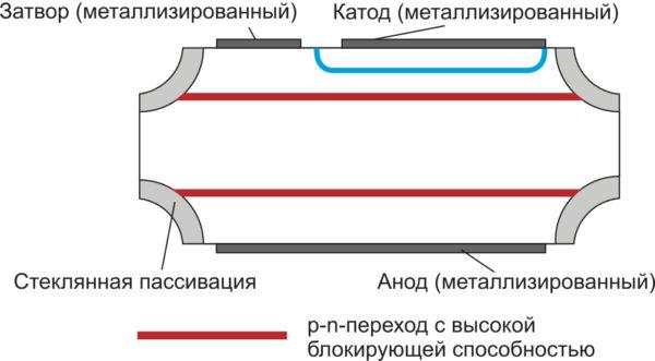 Структура тиристора (стеклянная пассивация предназначена для защиты от внешних воздействий и стабилизации обратного тока)
