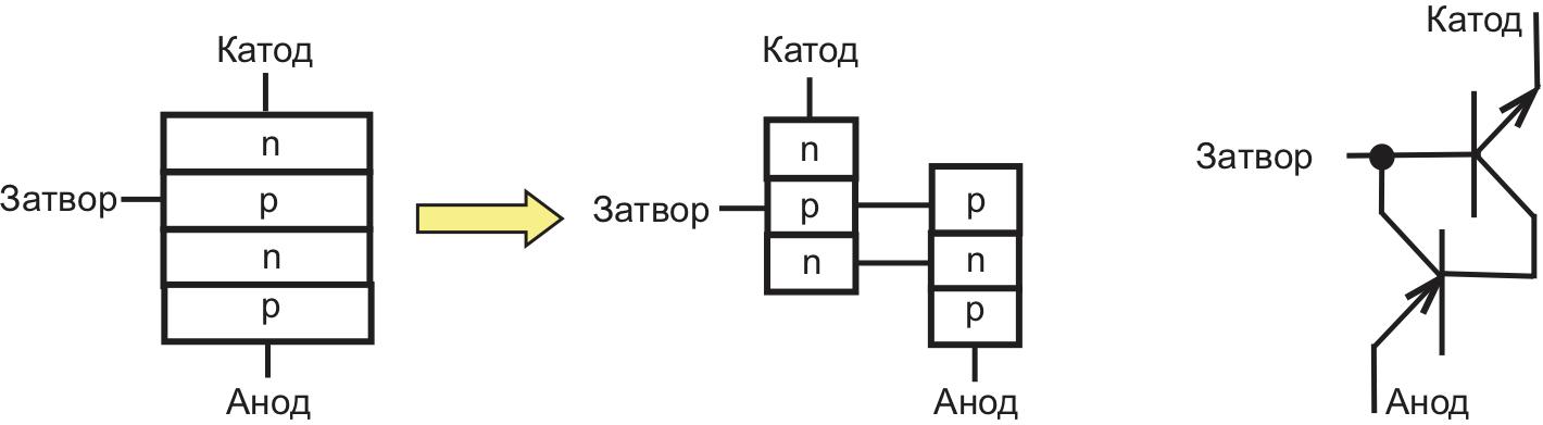 Эквивалентная схема тиристора (соединение n-p-n- и p-n-p-транзистора)