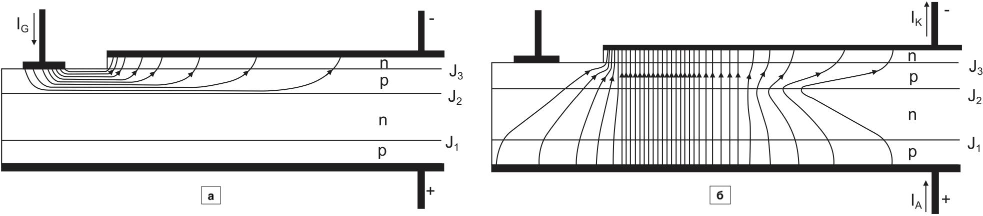 Распределение тока в тиристоре: после подачи тока на затвор; непосредственно после опрокидывания