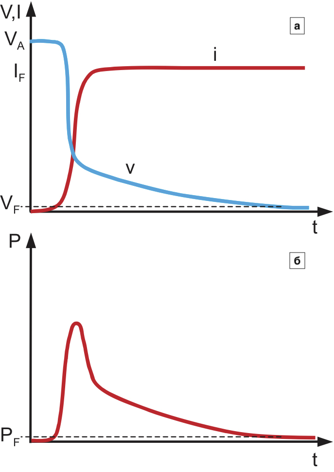 Кривые при включении тиристора: тока, напряжения; мощности потерь