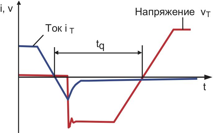 Кривые тока iT и напряжения vT при выключении тиристора, определение времени восстановления цепи tq