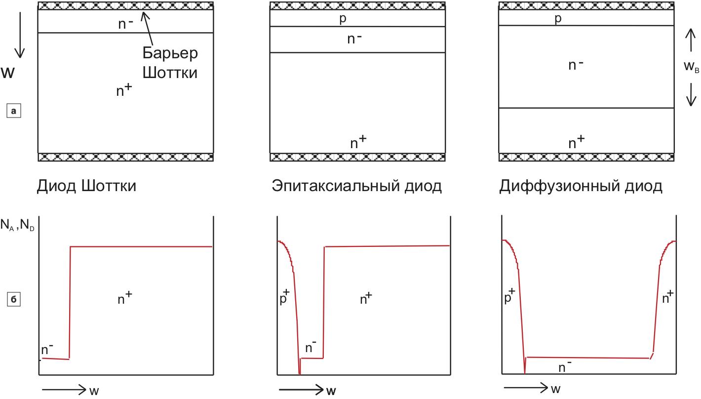 Диоды Шоттки, диоды с p-i-n-эпитаксиальным и p-i-n-диффузионным переходом