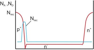Узкая зона с высокой концентрацией центров рекомбинации в pnпереходе, полученная за счет облучения ионами