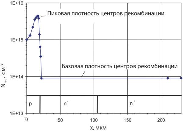 Профиль центров рекомбинации CAL-диода