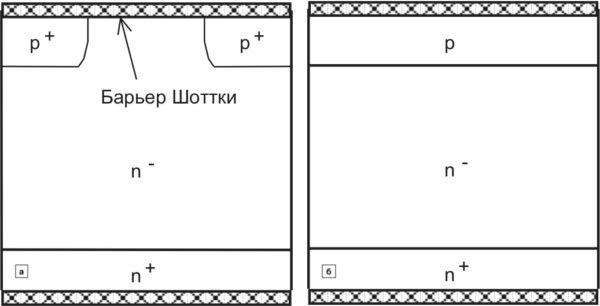 Улучшение характеристик восстановления с помощью p-эмиттера: структура эмиттера (составной PIN/Шотткидиод); обедненное р-легирование