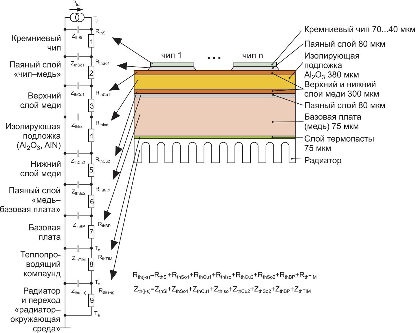 Базовая структура силового полупроводникового модуля и его тепловая модель