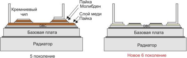 Рис. 2. Совершенствование конструкции диодно-тиристорных модулей: снижение теплового сопротивления за счет сокращения количества слоев