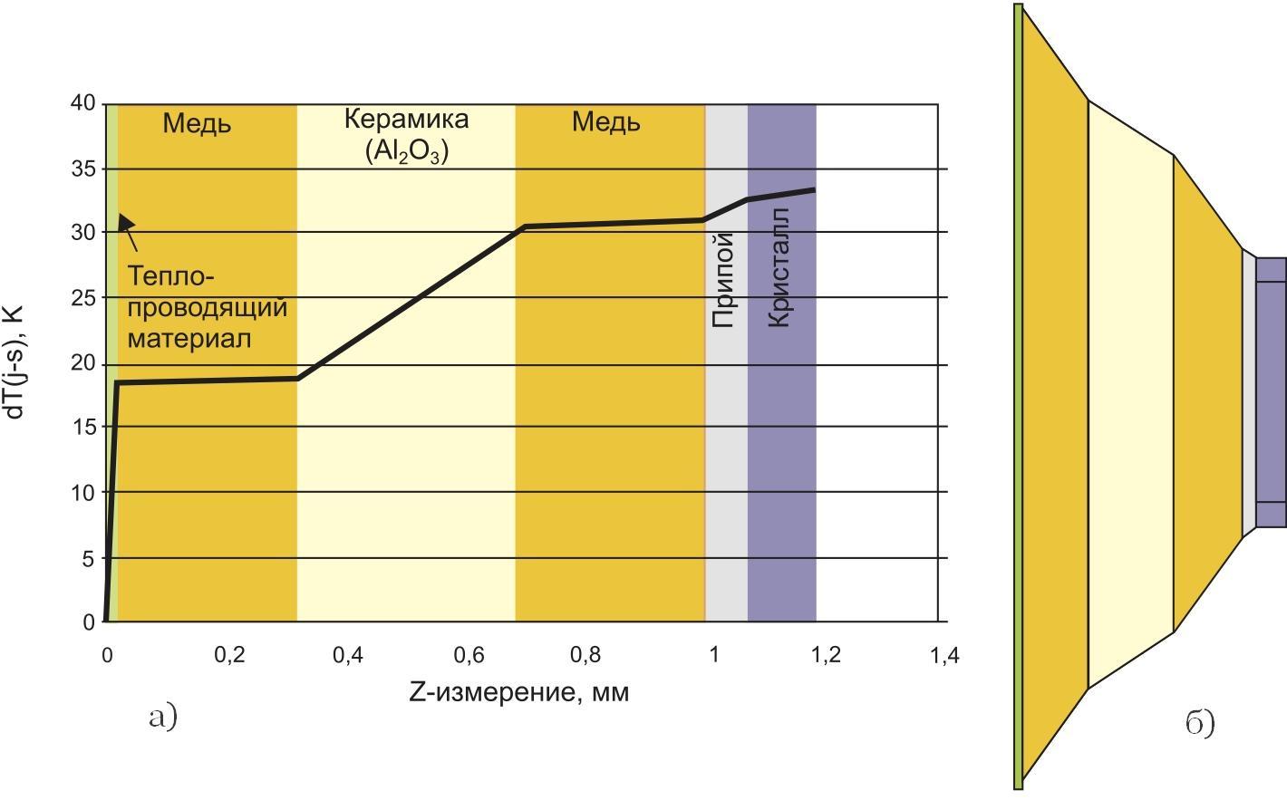 Типовая кривая распределения температуры для безбазового модуля