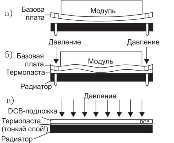 Проблема теплового контакта силового модуля и радиатора