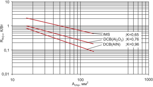 Зависимость теплового сопротивления Rth(j-c) от площади кристалла Achip [4]