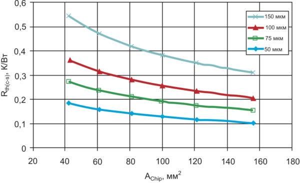 Зависимость теплового сопротивления Rth(c-s) модуля с базовой платой от размера кристаллов и толщины слоя термопасты