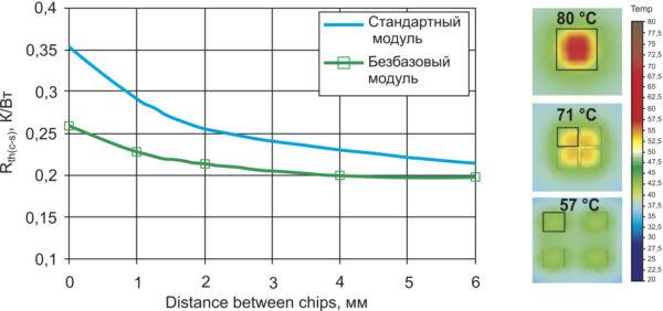Зависимость теплового сопротивления Rth(j-s) для четырех кристаллов площадью 36 мм2 от расстояния между ними (толщина слоя пасты для стандартных модулей — 100 мкм, для безбазовых — 25 мкм); справа: распределение температуры кристаллов, рассеивающих одинаковую мощность, но находящихся на разном расстоянии (0, 1 и 6 мм)