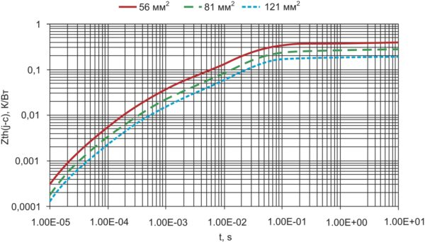 Динамический тепловой импеданс Zth(j-с) для модуля с подложкой из Al2O3 при разной площади кристаллов [4]
