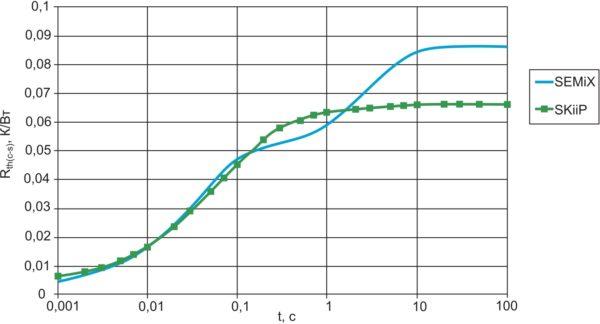 Сравнение тепловых импедансов 600-А модулей 12 класса с базовой платой (SEMiX 4) и без нее (SKiiP 4); контрольная точка датчика температуры — в отверстии в радиаторе на расстоянии 2 мм от поверхности [5]