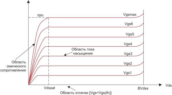 Выходная характеристика N-канального силового MOSFET