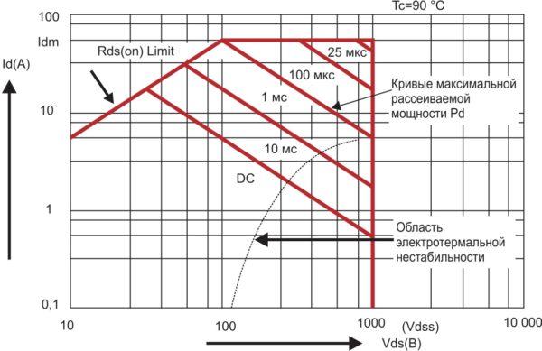 Типовая характеристика области безопасной работы FBSOA силового N-канального MOSFET