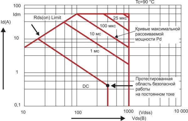 Область FBSOA линейного MOSFET IXTK22N100L компании IXYS