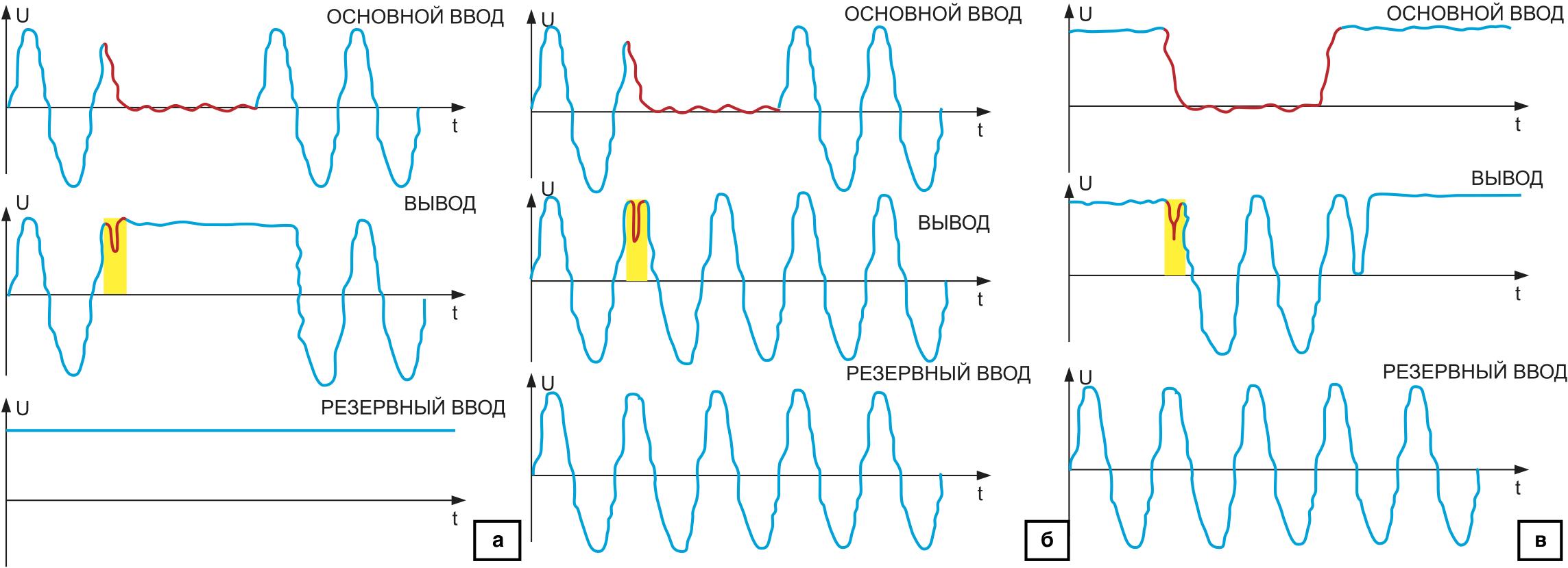 Временные диаграммы работы «БУП», основной и резервный ввод: а) переменный ток; б) переменный и постоянный ток; в) постоянный и переменный ток