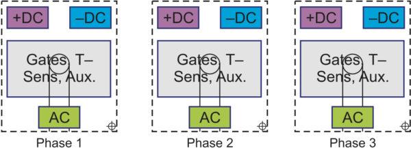 Топология трехфазного инвертора на базе MiniSKiiP Dual: один модуль на фазу, силовые АС- и DC-терминалы расположены по разные стороны модуля