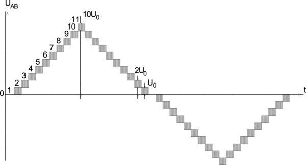 Диаграмма линейного напряжения электродвигателя UAB = f(t)ф