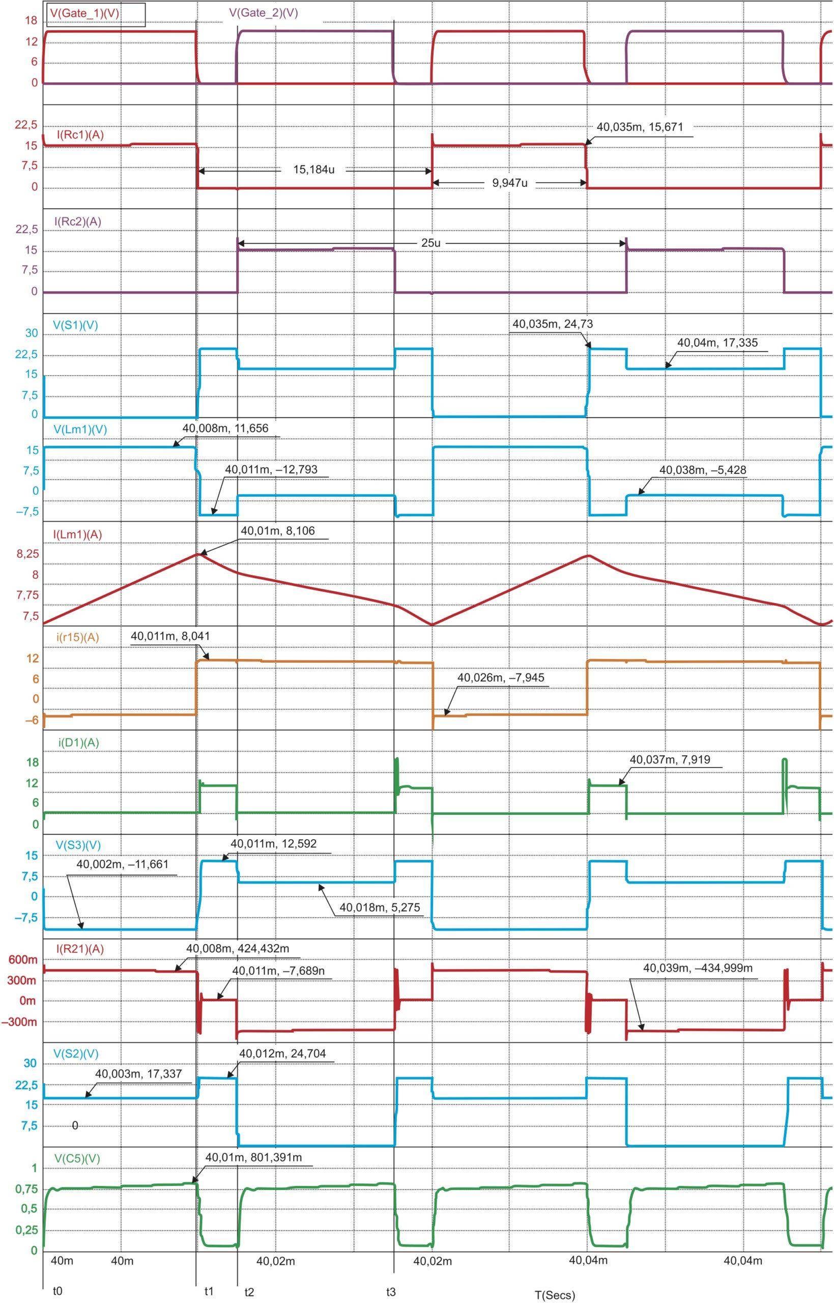 Эпюры токов и напряжений, полученные на модели 2ДППК