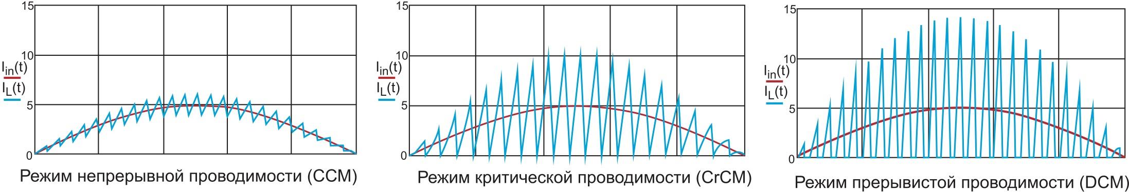 Диаграммы различных режимов преобразования
