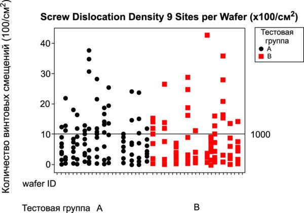 Измерения плотности винтовых смещений на 25 кристаллах нескольких 4H SiC-пластин. Анализ проводился методом рентгеновской топографии по девяти участкам на пластине (каждый столбец отображает девять точек измерений). Группы представляют собой две выборки выпускаемой продукции за период с середины 2009 по середину 2010 г.