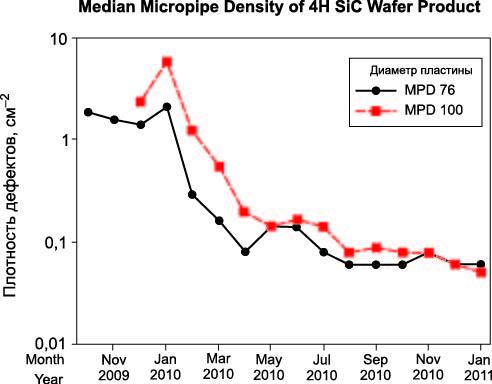 Средняя плотность микропор в пластинах 4H SiC диаметром 76 и 100 мм (производство с ноября 2009 по январь 2011 г.)