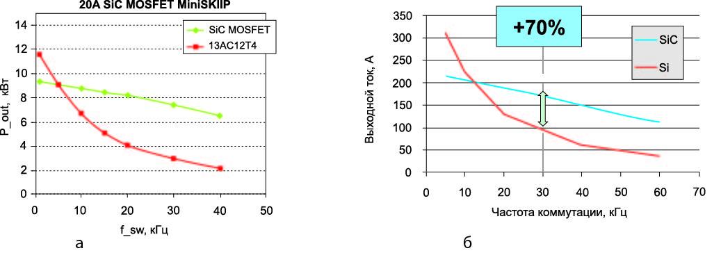 Выходной ток трехфазного Si-модуля (1200 В, 450 А, Trench IGBT с CAL-диодом) и гибридного SiC-модуля (1200 В, 300 А, Fast IGBT с SiC-диодом Шоттки