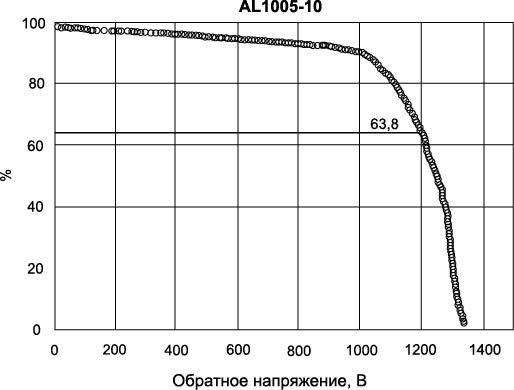 Распределение блокирующих напряжений диодов на пластине 4H SiC диаметром 76 мм (толщина слоя 8,3 мкм, средний уровень легирования 1,6E16/см3)