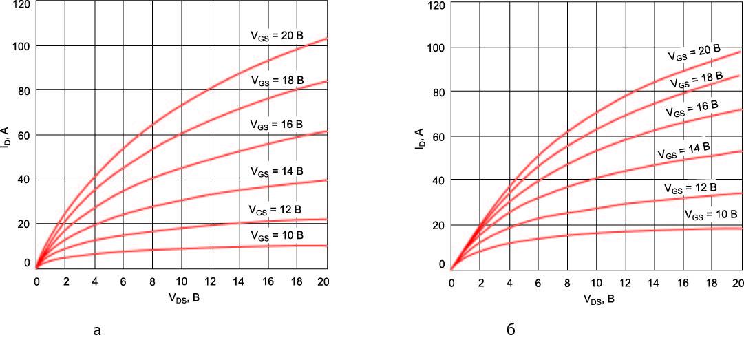 Типовая выходная характеристика SiC-MOSFET