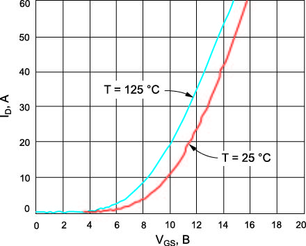 Типовая передаточная характеристика SiC-MOSFET при температуре кристалла Tj = +25 и +125 °C