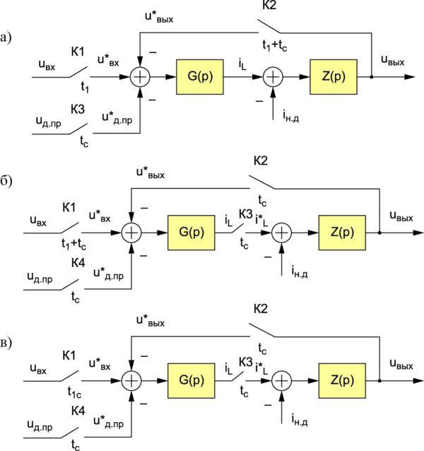 Нелинейные дискретные структурные динамические модели силовых частей импульсных ППН в РПТ