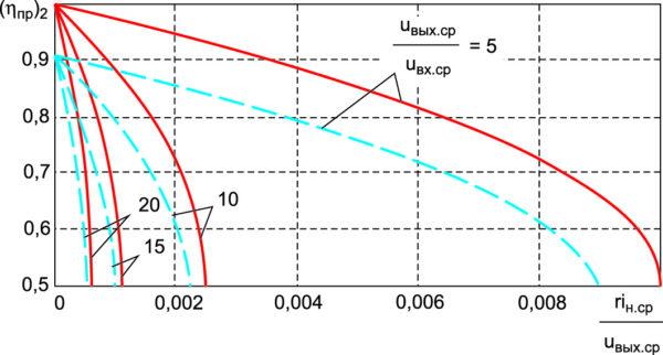 Зависимости КПД от тока нагрузки для повышающего ППН при uвых.ср/uвх.ср = 5; 10; 15; 20 и uд.пр/uвых.ср = 0 (сплошные линии), uд.пр/uвых.ср = 0,1 (штриховые линии)