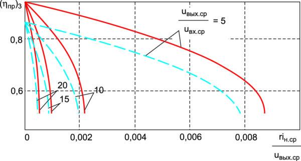 Зависимости КПД от тока нагрузки для инвертирующего ППН при uвых.ср/uвх.ср = 5; 10; 15; 20 и uд.пр/uвых.ср = 0 (сплошные линии), uд.пр/uвых.ср = 0,1 (штриховые линии)