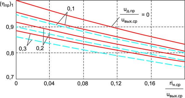 Зависимости КПД от тока нагрузки для понижающего ППН при uд.пр/uвых.ср = 0; 0,1; 0,2; 0,3 и uвых.ср/uвх.ср = 0,5 (сплошные линии), uвых.ср/uвх.ср = 0,4(штриховые линии)