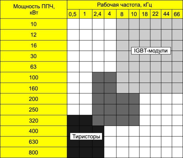Номенклатура полупроводниковых ПЧ типа ПАРАЛЛЕЛЬ