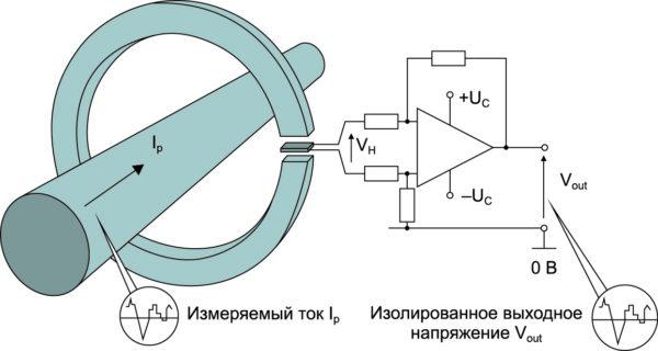 Рис. 1. Принцип работы датчика прямого усиления