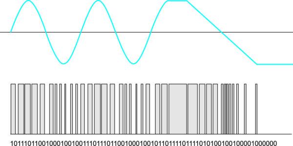 Цифровое преобразование с помощью SD-модулятора