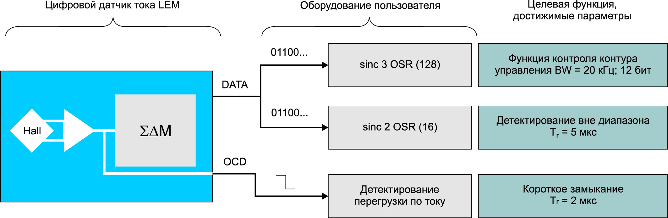 Пример реализации, влияние OSR и порядка фильтра на время отклика и разрешение