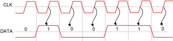 Временные диаграммы однополярного КМОП-интерфейса