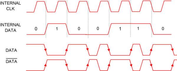 Временные диаграммы манчестерского интерфейса