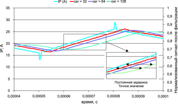 Моделирование фильтра (Sinc 2), OSR и задержка